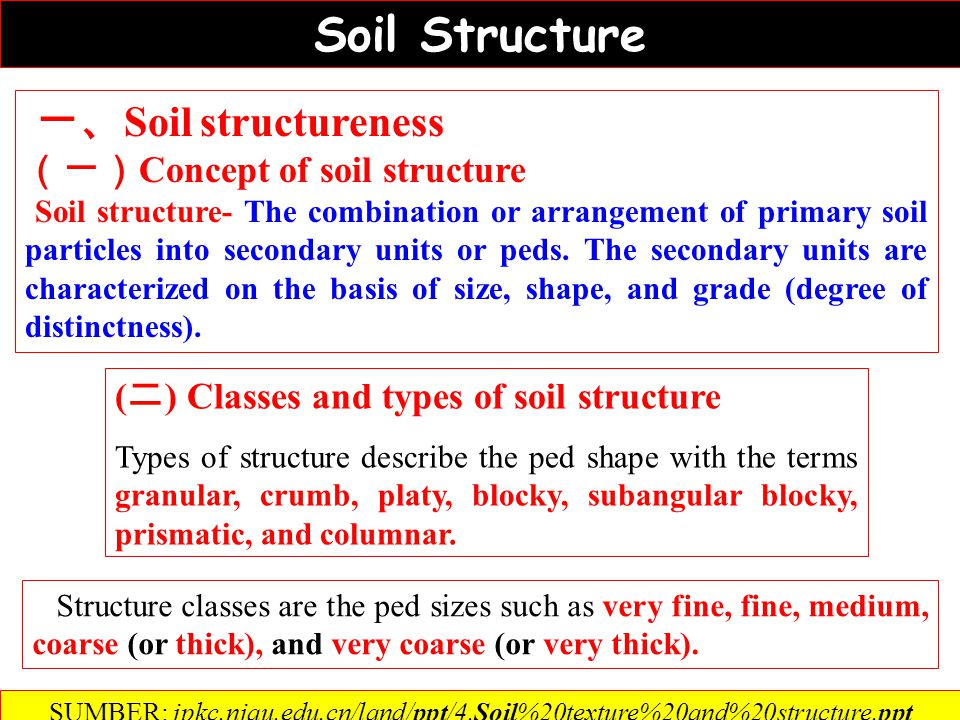 Menggunakan dan memperbaiki tekstur tanah ① Foreign soil methods Soil texture can be changed only by mixing with another soil with a different textural class in small quantities Soil texture can be changed only by mixing with another soil with a different textural class in small quantities ② Deep ploughing, deep turn over etc.