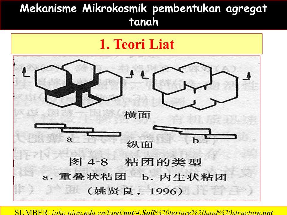 Fe 2+ Fe 3+ Al 3+ SUMBER: jpkc.njau.edu.cn/land/ppt/4.Soil%20texture%20and%20structure.ppt PARTIKEL TANAH SENYAWA ORGANIK SEBAGAI PEREKAT Fe dan Al, dan senyawa organik sebagai perekat