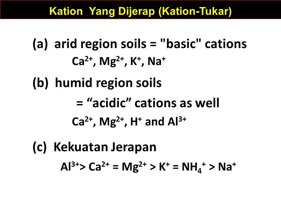 Kation Yang Dijerap (Kation-Tukar) (a) arid region soils = basic cations Ca 2+, Mg 2+, K +, Na + (b) humid region soils = acidic cations as well Ca 2+, Mg 2+, H + and Al 3+ (c) Kekuatan Jerapan Al 3+ > Ca 2+ = Mg 2+ > K + = NH 4 + > Na +