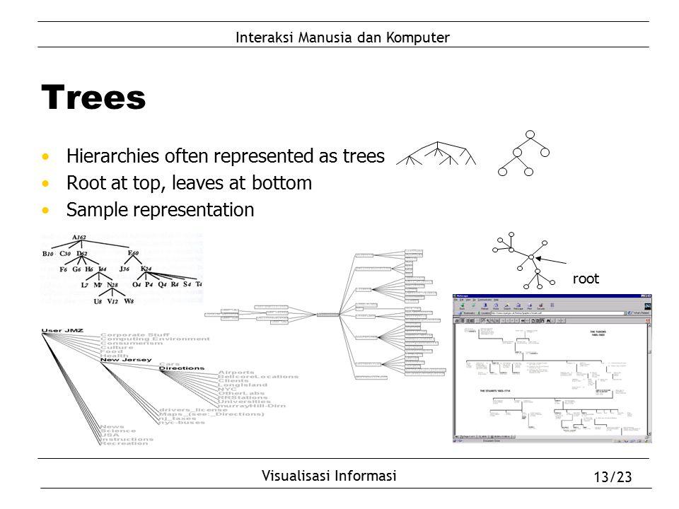 Interaksi Manusia dan Komputer Visualisasi Informasi 13/23 Trees Hierarchies often represented as trees Root at top, leaves at bottom Sample represent