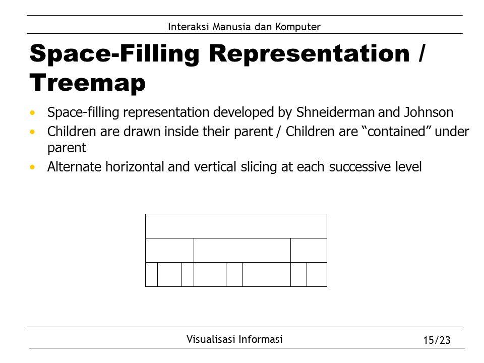 Interaksi Manusia dan Komputer Visualisasi Informasi 15/23 Space-Filling Representation / Treemap Space-filling representation developed by Shneiderma