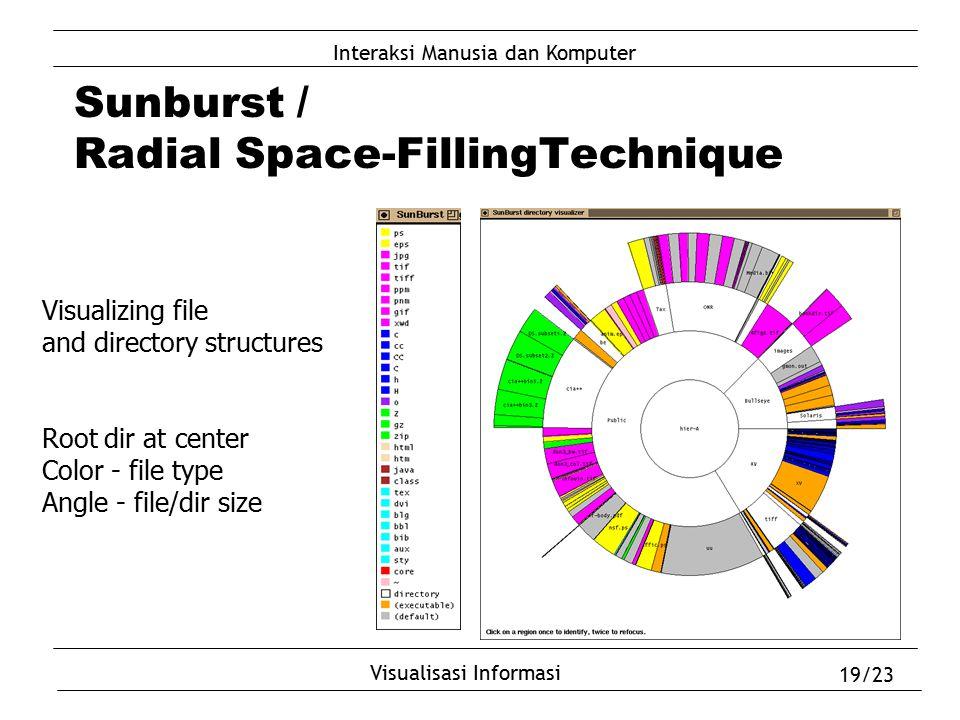 Interaksi Manusia dan Komputer Visualisasi Informasi 19/23 Sunburst / Radial Space-FillingTechnique Visualizing file and directory structures Root dir