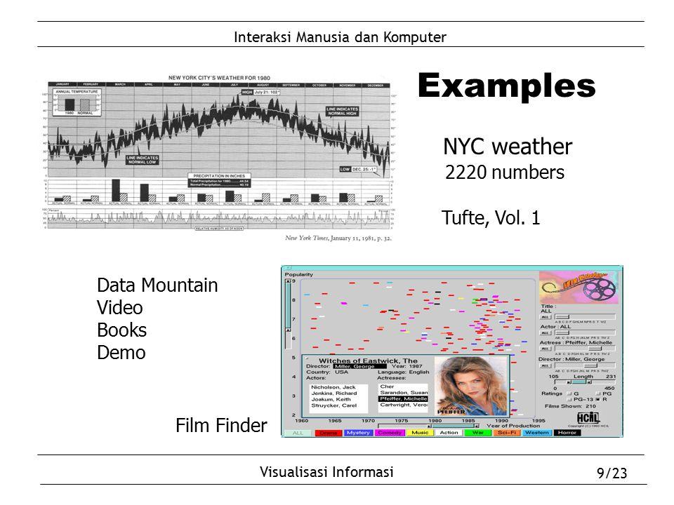 Interaksi Manusia dan Komputer Visualisasi Informasi 9/23 Examples NYC weather 2220 numbers Tufte, Vol. 1 Film Finder Data Mountain Video Books Demo