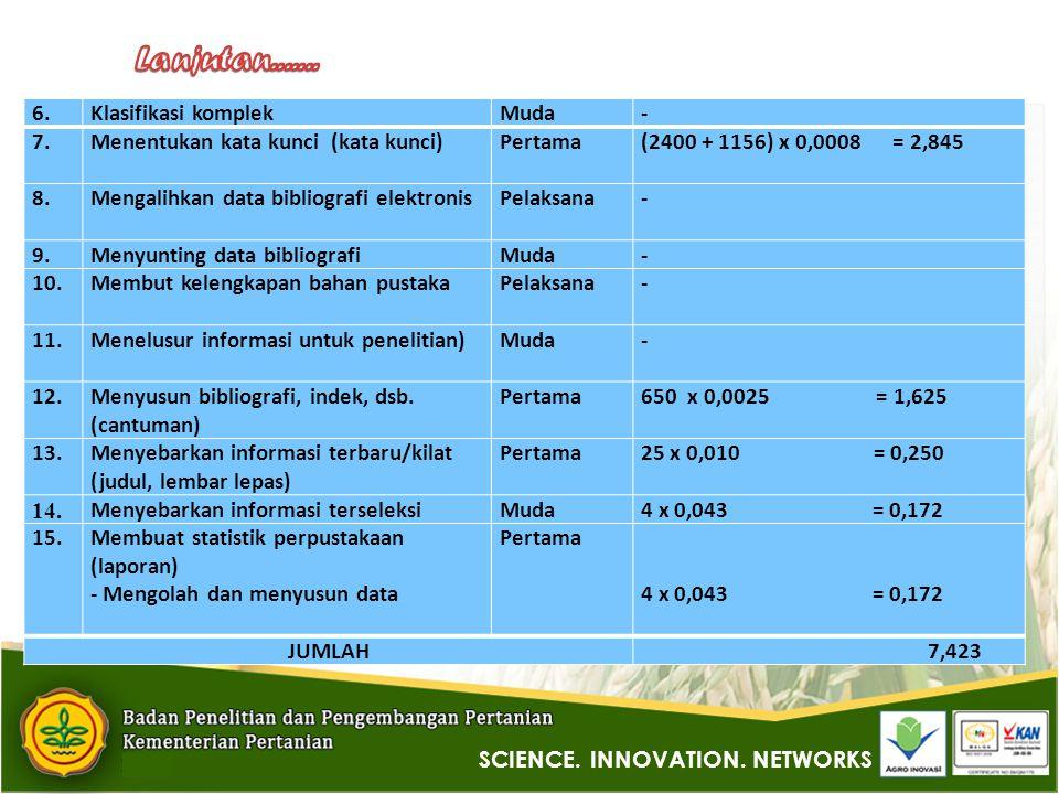 6.Klasifikasi komplekMuda- 7.Menentukan kata kunci (kata kunci)Pertama(2400 + 1156) x 0,0008 = 2,845 8.Mengalihkan data bibliografi elektronisPelaksana- 9.Menyunting data bibliografiMuda- 10.Membut kelengkapan bahan pustakaPelaksana- 11.Menelusur informasi untuk penelitian)Muda- 12.Menyusun bibliografi, indek, dsb.