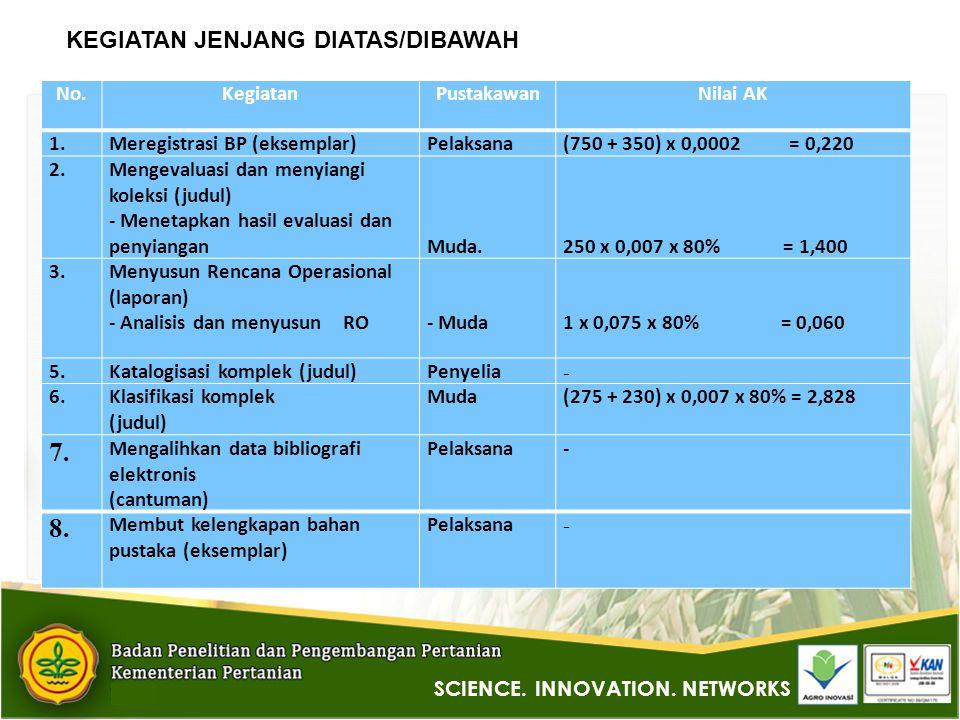 KEGIATAN JENJANG DIATAS/DIBAWAH No.KegiatanPustakawanNilai AK 1.Meregistrasi BP (eksemplar)Pelaksana(750 + 350) x 0,0002 = 0,220 2.Mengevaluasi dan menyiangi koleksi (judul) - Menetapkan hasil evaluasi dan penyiangan Muda.
