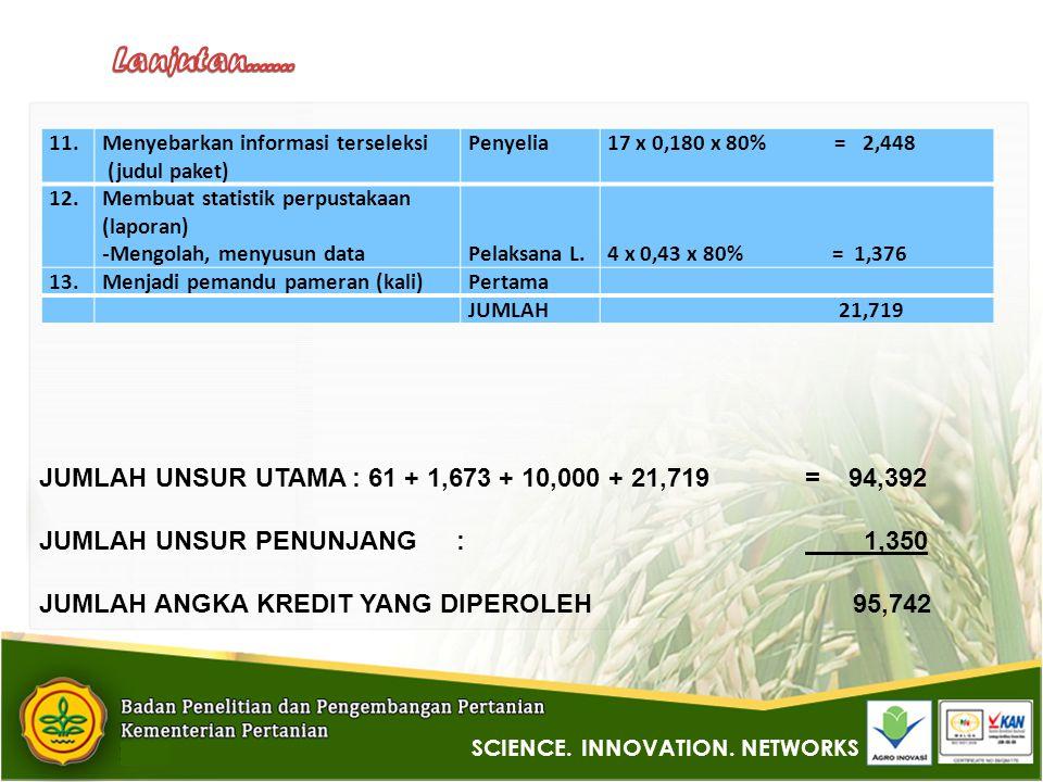 11.Menyebarkan informasi terseleksi (judul paket) Penyelia17 x 0,180 x 80% = 2,448 12.Membuat statistik perpustakaan (laporan) - Mengolah, menyusun data Pelaksana L.