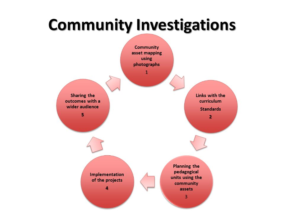 Community Investigations Community asset mapping using photographs1 Links with the curriculum Standards2 Planning the pedagogical units using the community assets3 Implementation of the projects4 Sharing the outcomes with a wider audience5