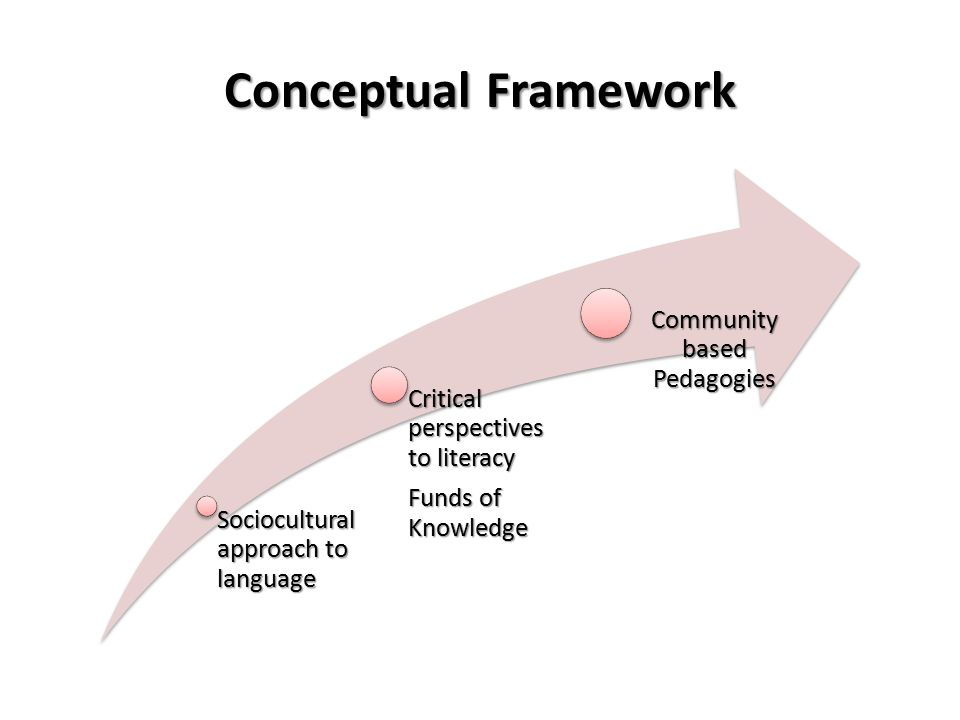 Conceptual Framework Sociocultural approach to language Critical perspectives to literacy Funds of Knowledge Community based Pedagogies