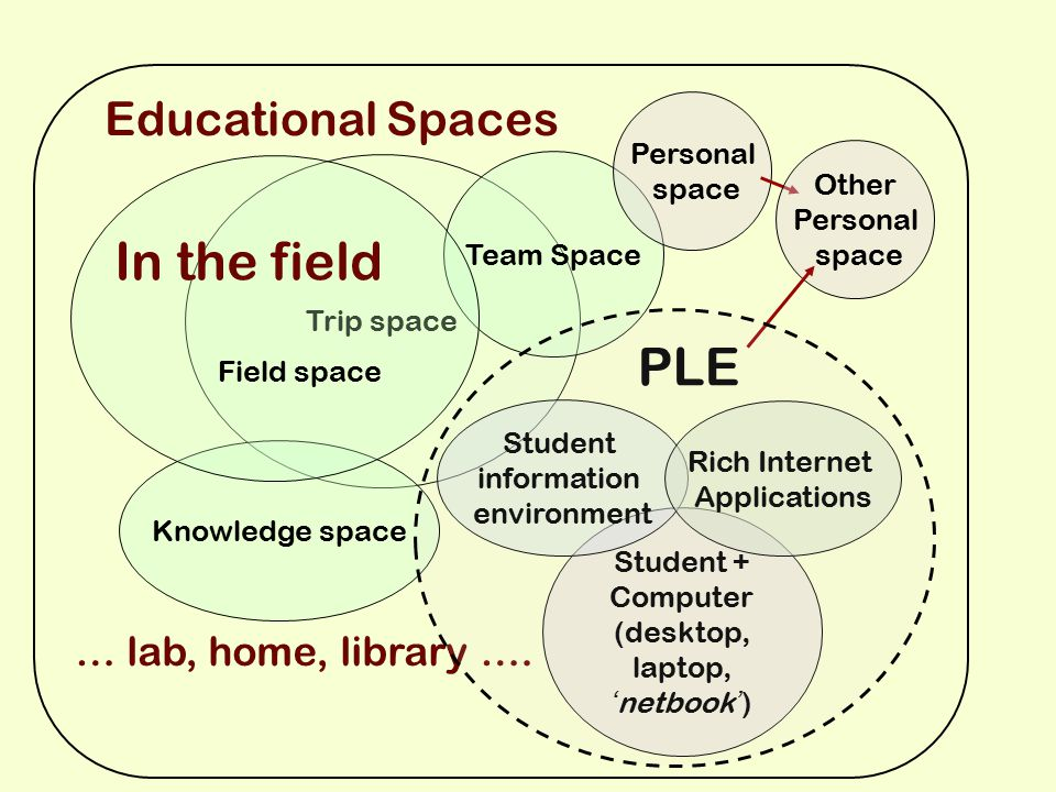 Trip space Team Space Personal space Knowledge space Other Personal space Educational Spaces … lab, home, library ….