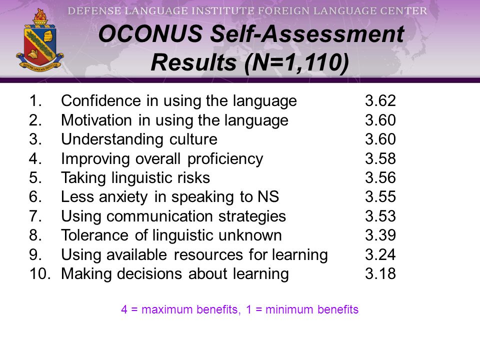 1.Confidence in using the language 3.62 2.Motivation in using the language3.60 3.Understanding culture3.60 4.Improving overall proficiency3.58 5.Taking linguistic risks3.56 6.Less anxiety in speaking to NS3.55 7.Using communication strategies3.53 8.Tolerance of linguistic unknown3.39 9.Using available resources for learning3.24 10.Making decisions about learning3.18 4 = maximum benefits, 1 = minimum benefits OCONUS Self-Assessment Results (N=1,110)