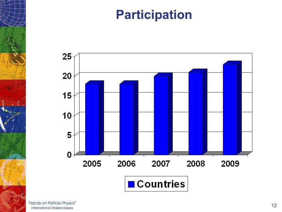 12 Participation