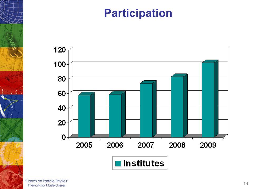 14 Participation