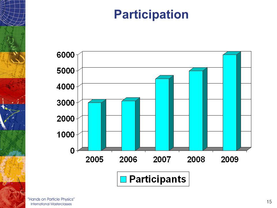 15 Participation