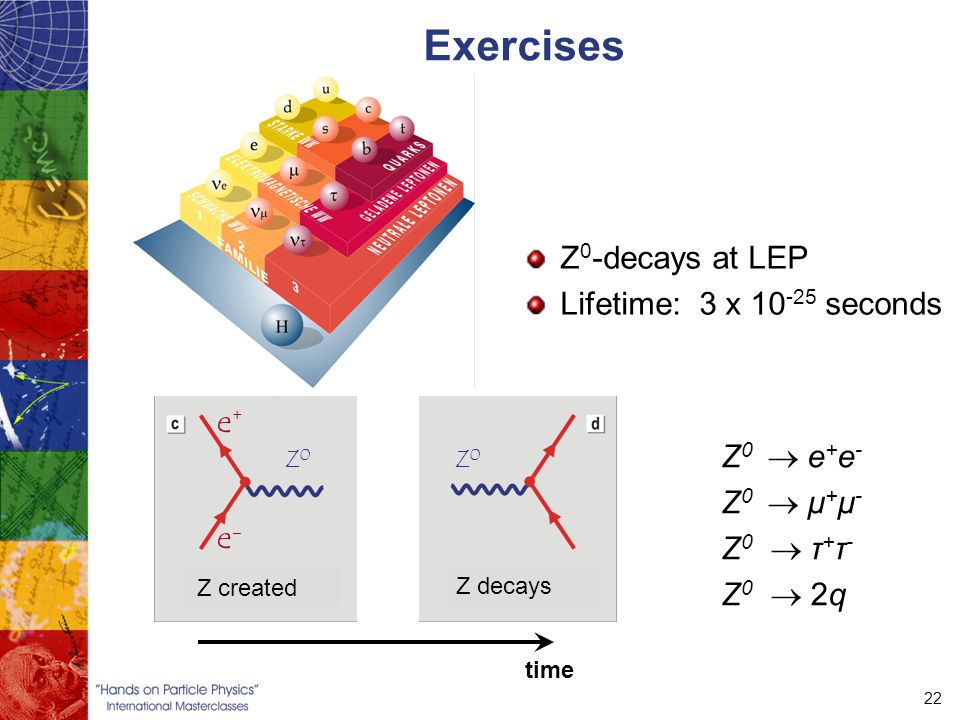22 Exercises Z 0 -decays at LEP Lifetime: 3 x 10 -25 seconds Z 0  e + e - Z 0  μ + μ - Z 0  τ + τ - Z 0  2q time Z 0 e+e-e+e- Z created Z decays