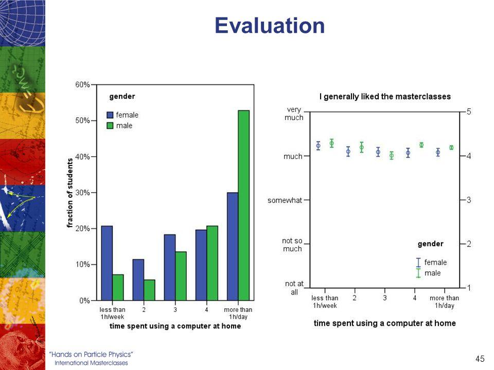 45 Evaluation