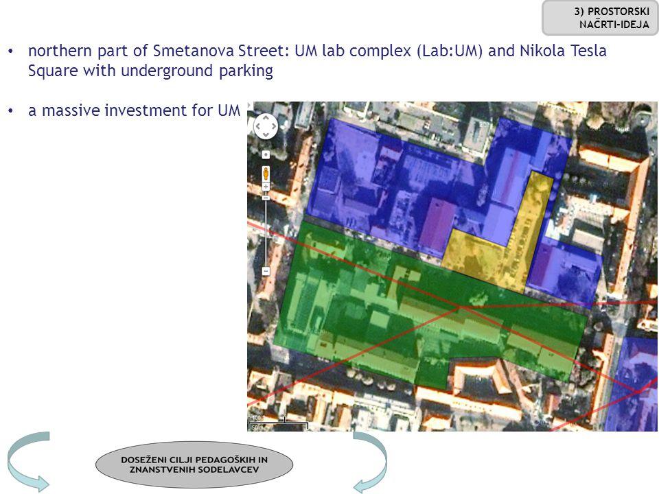 northern part of Smetanova Street: UM lab complex (Lab:UM) and Nikola Tesla Square with underground parking a massive investment for UM 3) PROSTORSKI NAČRTI-IDEJA