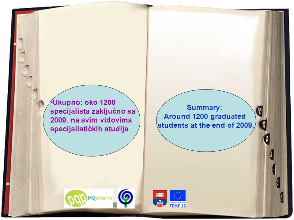 Ukupno: oko 1200 specijalista zaključno sa 2009.