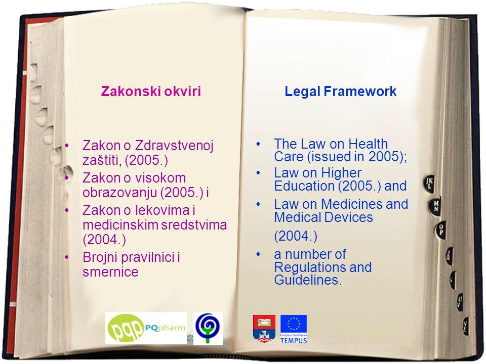 Zakonski okviri Zakon o Zdravstvenoj zaštiti, (2005.) Zakon o visokom obrazovanju (2005.) i Zakon o lekovima i medicinskim sredstvima (2004.) Brojni pravilnici i smernice Legal Framework The Law on Health Care (issued in 2005); Law on Higher Education (2005.) and Law on Medicines and Medical Devices (2004.) a number of Regulations and Guidelines.