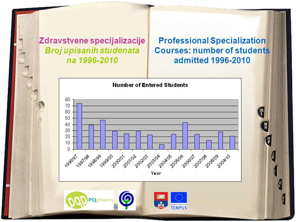 Zdravstvene specijalizacije Broj upisanih studenata na 1996-2010 Professional Specialization Courses: number of students admitted 1996-2010