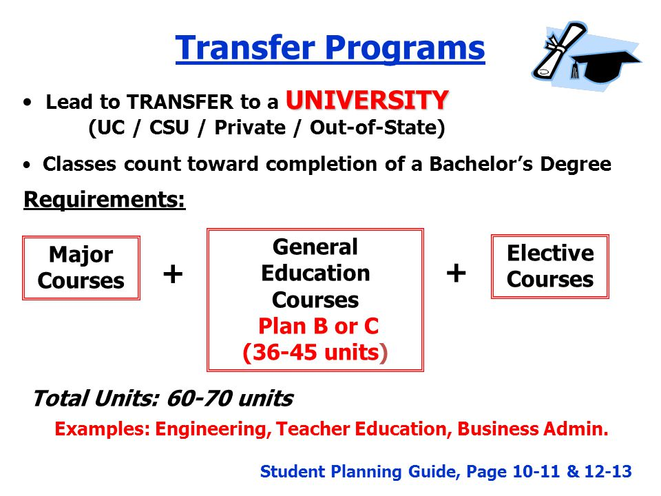 Transfer Programs UNIVERSITY Lead to TRANSFER to a UNIVERSITY (UC / CSU / Private / Out-of-State) Classes count toward completion of a Bachelor's Degree Major Courses General Education Courses Plan B or C (36-45 units) Elective Courses + + Requirements: Total Units: 60-70 units Examples: Engineering, Teacher Education, Business Admin.