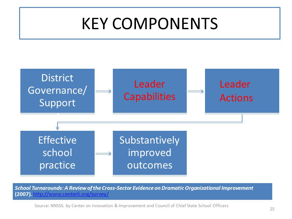 KEY COMPONENTS Source: NNSSIL by Center on Innovation & Improvement and Council of Chief State School Officers 25 Leader Capability/ Competencie s Lea