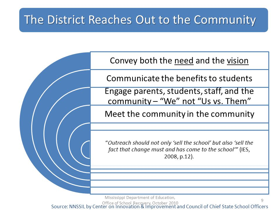 The District Reaches Out to the Community Convey both the need and the vision Communicate the benefits to students Engage parents, students, staff, and the community – We not Us vs.
