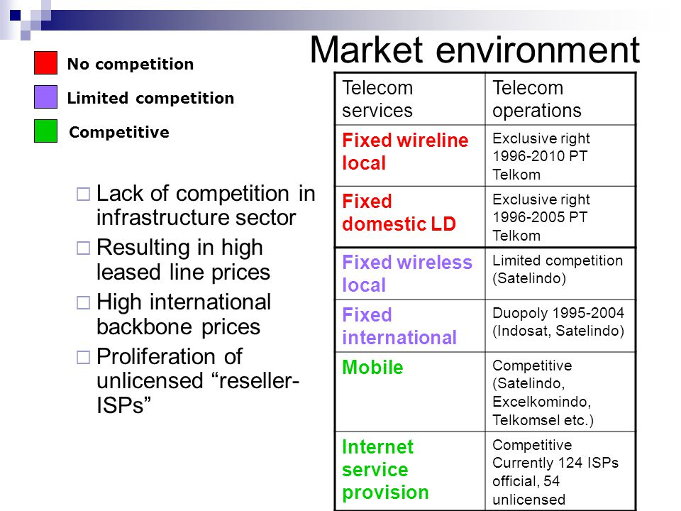Market environment  Lack of competition in infrastructure sector  Resulting in high leased line prices  High international backbone prices  Proliferation of unlicensed reseller- ISPs Telecom services Telecom operations Fixed wireline local Exclusive right 1996-2010 PT Telkom Fixed domestic LD Exclusive right 1996-2005 PT Telkom Fixed wireless local Limited competition (Satelindo) Fixed international Duopoly 1995-2004 (Indosat, Satelindo) Mobile Competitive (Satelindo, Excelkomindo, Telkomsel etc.) Internet service provision Competitive Currently 124 ISPs official, 54 unlicensed No competition Limited competition Competitive