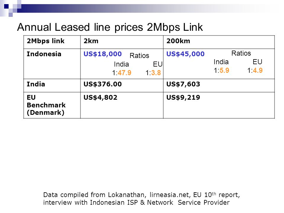 Annual Leased line prices 2Mbps Link Data compiled from Lokanathan, lirneasia.net, EU 10 th report, interview with Indonesian ISP & Network Service Pr