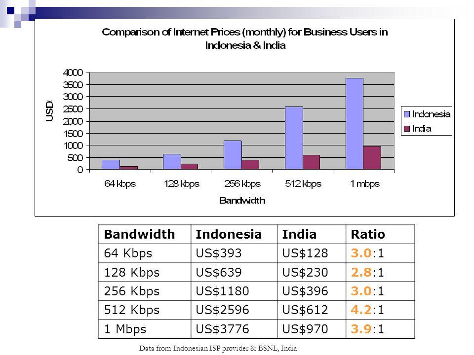 Data from Indonesian ISP provider & BSNL, India BandwidthIndonesiaIndiaRatio 64 KbpsUS$393US$1283.0:1 128 KbpsUS$639US$2302.8:1 256 KbpsUS$1180US$3963