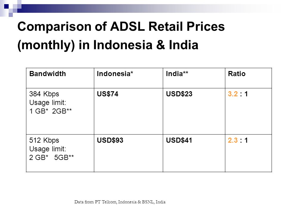 Data from PT Telkom, Indonesia & BSNL, India Comparison of ADSL Retail Prices (monthly) in Indonesia & India BandwidthIndonesia*India**Ratio 384 Kbps