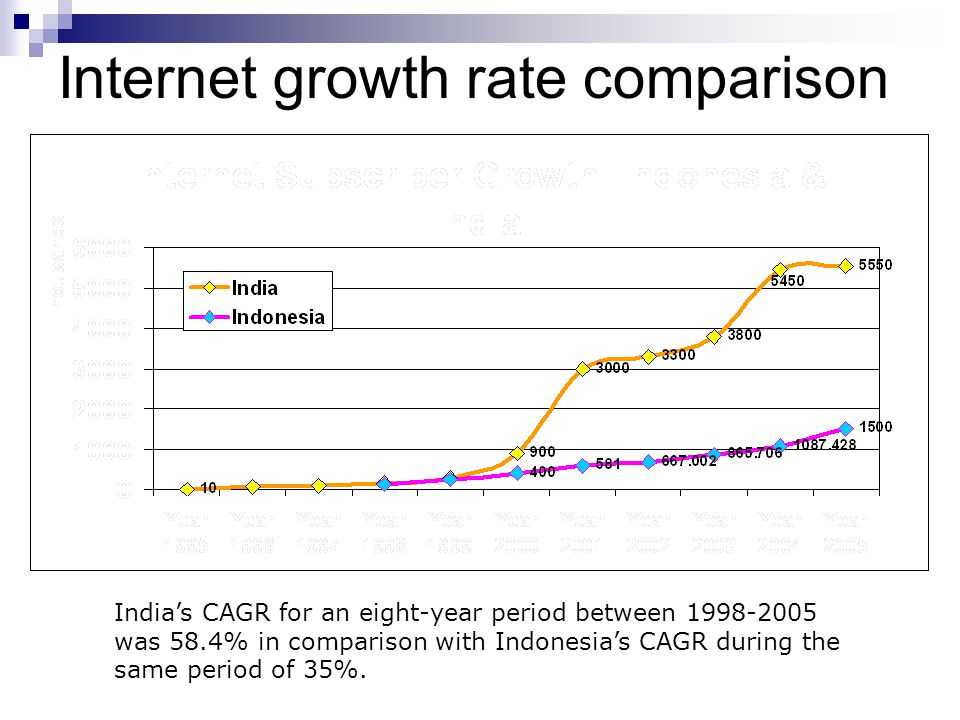 Internet growth rate comparison India's CAGR for an eight-year period between 1998-2005 was 58.4% in comparison with Indonesia's CAGR during the same period of 35%.