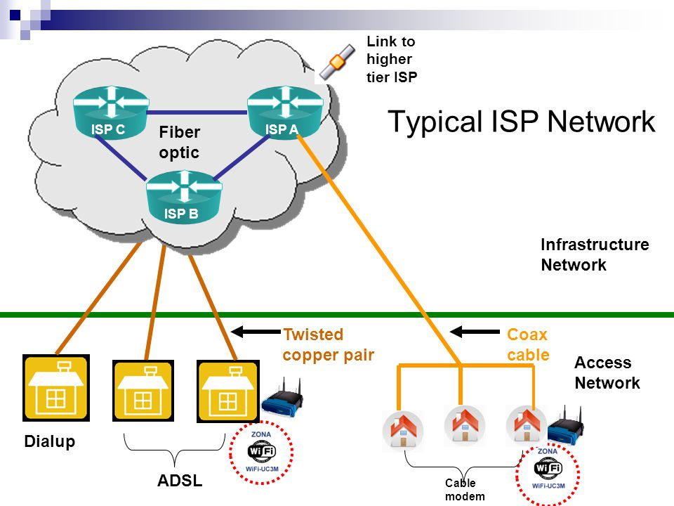 Typical ISP Network Infrastructure Network Access Network Twisted copper pair ADSL Dialup Fiber optic Link to higher tier ISP ISP A ISP B ISP C Coax cable Cable modem