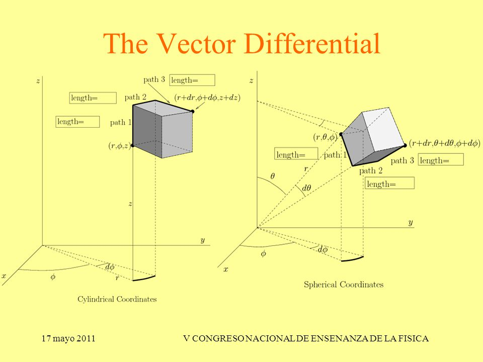 17 mayo 2011V CONGRESO NACIONAL DE ENSENANZA DE LA FISICA The Vector Differential