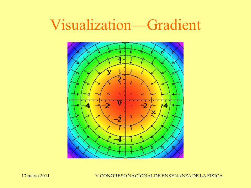 17 mayo 2011V CONGRESO NACIONAL DE ENSENANZA DE LA FISICA Visualization—Gradient