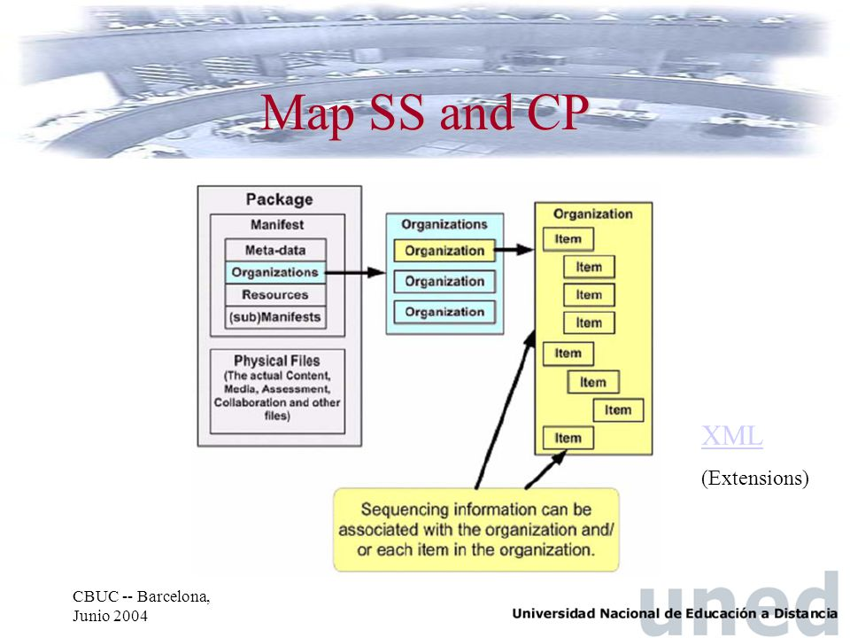 CBUC -- Barcelona, Junio 2004 Map SS and CP XML (Extensions)