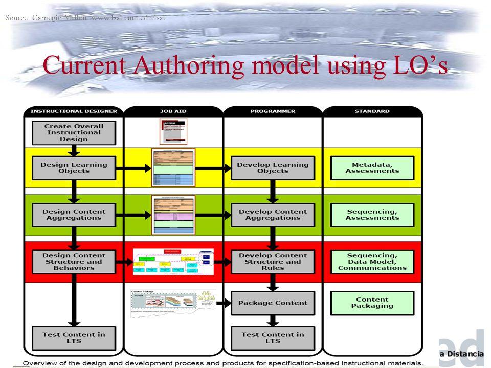 CBUC -- Barcelona, Junio 2004 Current Authoring model using LO's Source: Carnegie Mellon www.lsal.cmu.edu/lsal