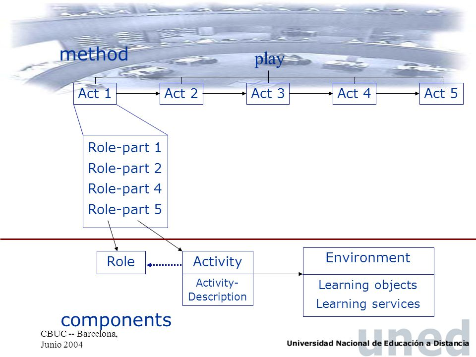 CBUC -- Barcelona, Junio 2004 play Act 1Act 2Act 3Act 4Act 5 Role-part 1 Role-part 2 Role-part 4 Role-part 5 Role Activity Environment Learning objects Learning services Activity- Description method components