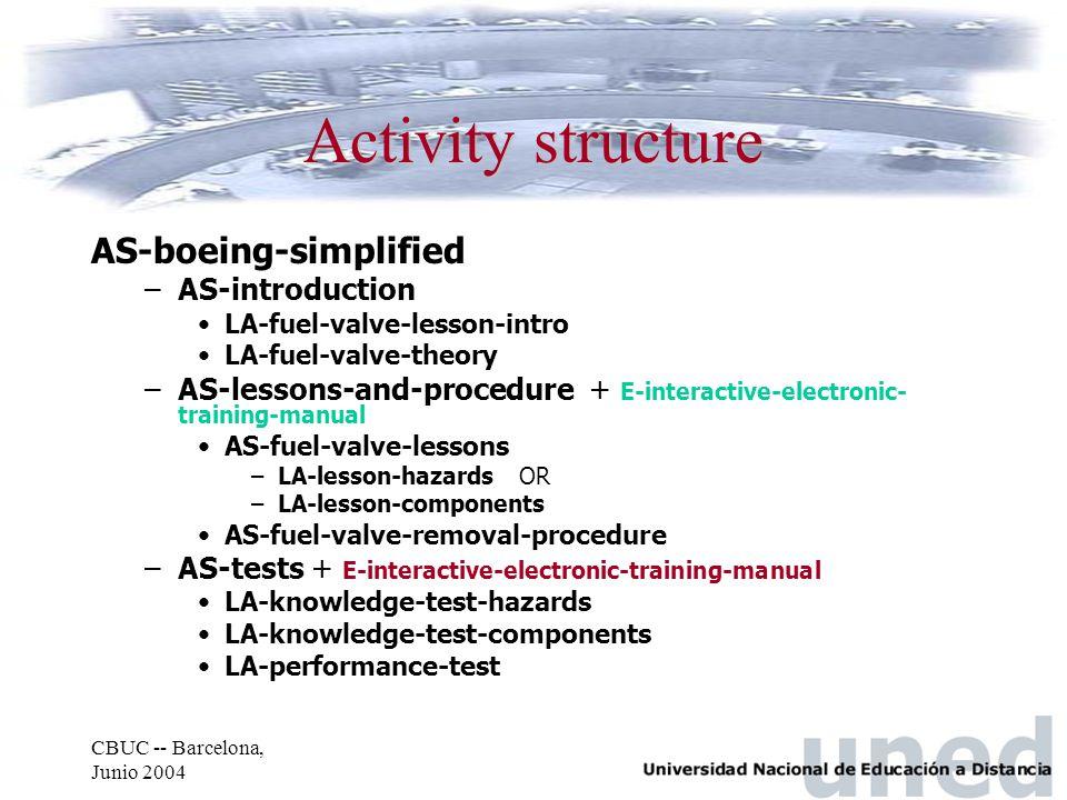 CBUC -- Barcelona, Junio 2004 Activity structure AS-boeing-simplified –AS-introduction LA-fuel-valve-lesson-intro LA-fuel-valve-theory –AS-lessons-and