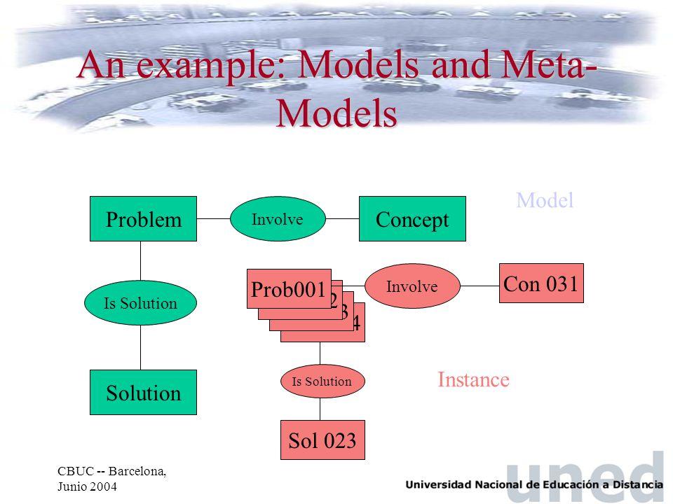 CBUC -- Barcelona, Junio 2004 Prob004 Prob003 Prob002 Concept Involve Problem Is Solution Solution An example: Models and Meta- Models Prob001 Involve