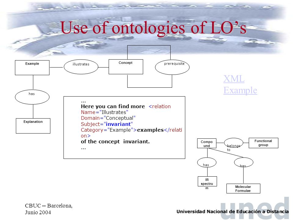 CBUC -- Barcelona, Junio 2004 Use of ontologies of LO's Example Concept has illustrates Explanation prerequisite … Here you can find more examples of the concept invariant.
