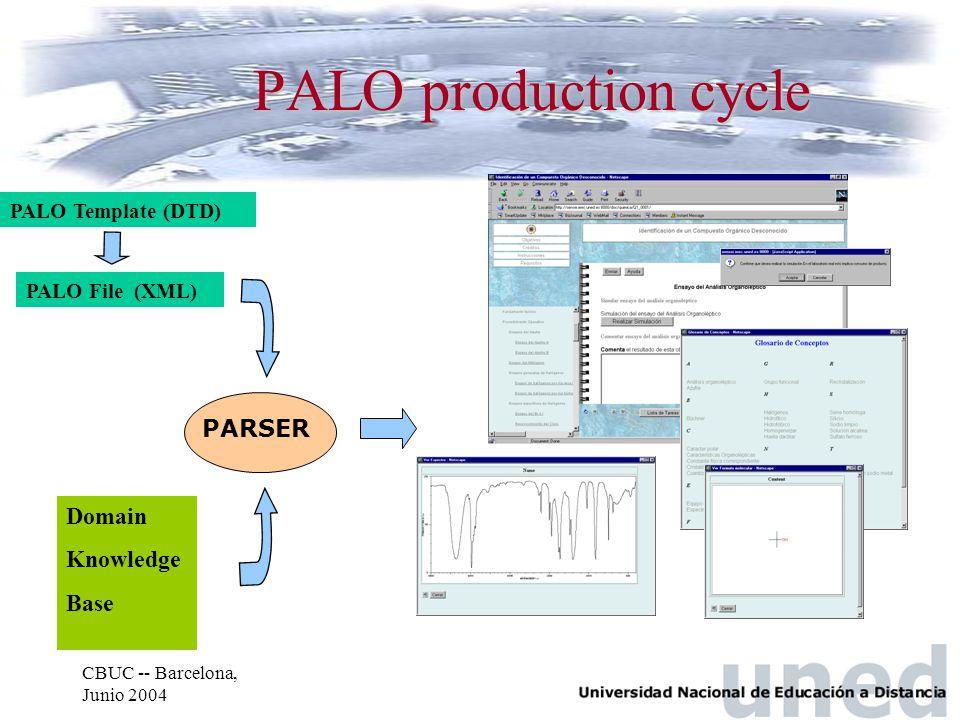 CBUC -- Barcelona, Junio 2004 PALO production cycle PALO Template (DTD) Domain Knowledge Base PALO File (XML) PARSER
