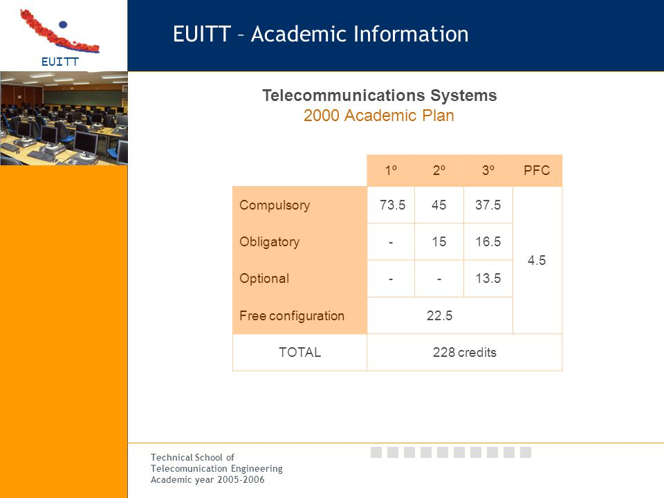 EUITT Technical School of Telecomunication Engineering Academic year 2005-2006 EUITT – Academic Information 1º2º3ºPFC Compulsory 73.54537.5 4.5 Obligatory-1516.5 Optional--13.5 Free configuration22.5 TOTAL228 credits Telecommunications Systems 2000 Academic Plan