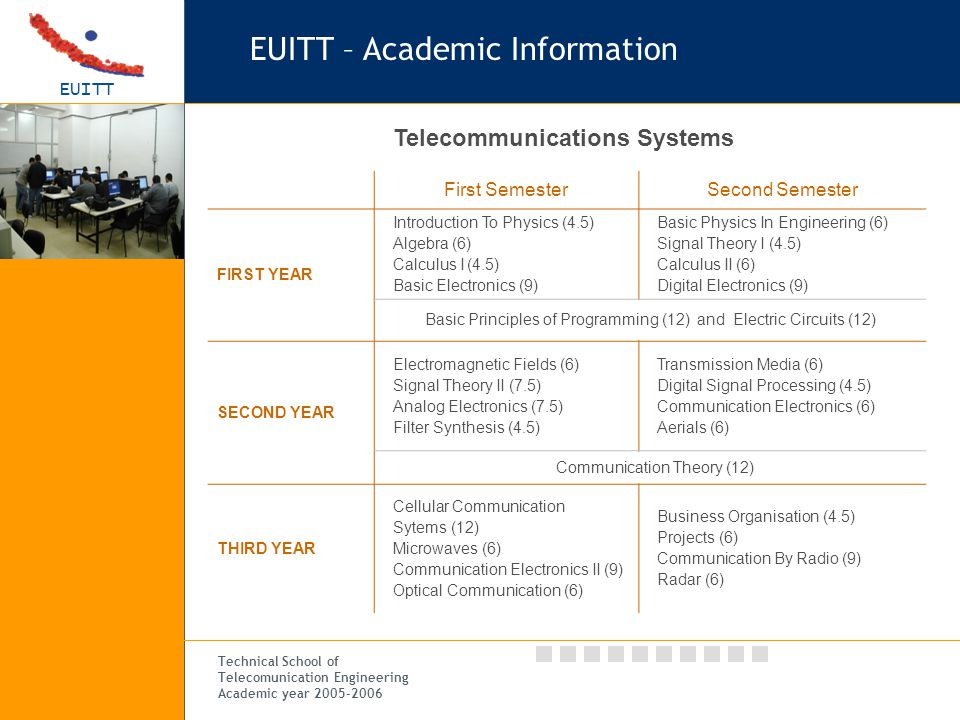 EUITT Technical School of Telecomunication Engineering Academic year 2005-2006 Telecommunications Systems First SemesterSecond Semester FIRST YEAR Introduction To Physics (4.5) Algebra (6) Calculus I (4.5) Basic Electronics (9) Basic Physics In Engineering (6) Signal Theory I (4.5) Calculus II (6) Digital Electronics (9) Basic Principles of Programming (12) and Electric Circuits (12) SECOND YEAR Electromagnetic Fields (6) Signal Theory II (7.5) Analog Electronics (7.5) Filter Synthesis (4.5) Transmission Media (6) Digital Signal Processing (4.5) Communication Electronics (6) Aerials (6) Communication Theory (12) THIRD YEAR Cellular Communication Sytems (12) Microwaves (6) Communication Electronics II (9) Optical Communication (6) Business Organisation (4.5) Projects (6) Communication By Radio (9) Radar (6) EUITT – Academic Information