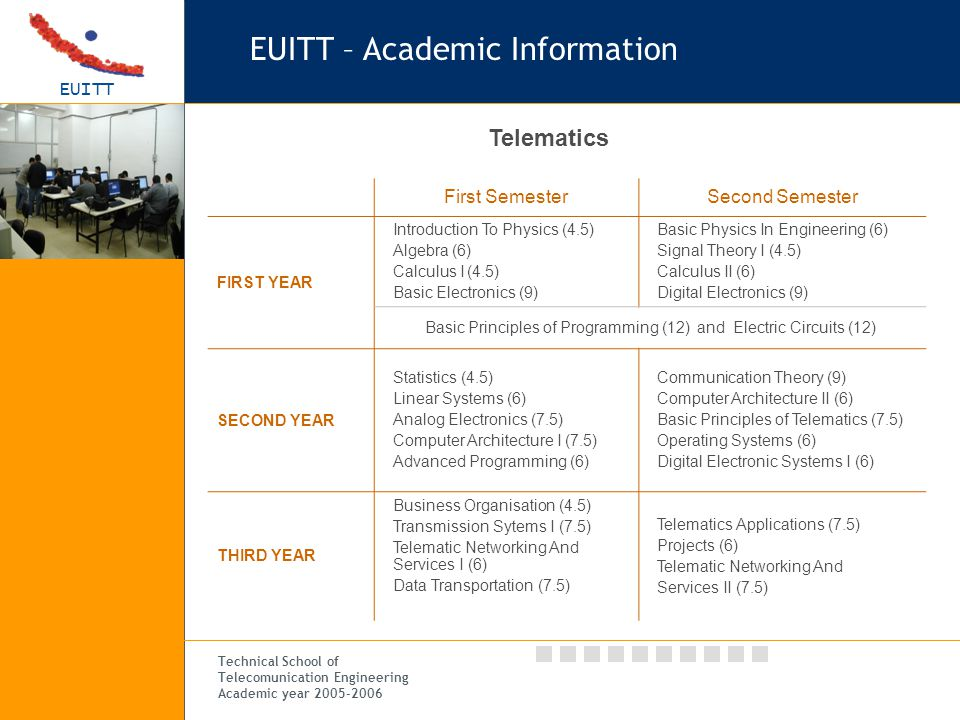 EUITT Technical School of Telecomunication Engineering Academic year 2005-2006 Telematics First SemesterSecond Semester FIRST YEAR Introduction To Physics (4.5) Algebra (6) Calculus I (4.5) Basic Electronics (9) Basic Physics In Engineering (6) Signal Theory I (4.5) Calculus II (6) Digital Electronics (9) Basic Principles of Programming (12) and Electric Circuits (12) SECOND YEAR Statistics (4.5) Linear Systems (6) Analog Electronics (7.5) Computer Architecture I (7.5) Advanced Programming (6) Communication Theory (9) Computer Architecture II (6) Basic Principles of Telematics (7.5) Operating Systems (6) Digital Electronic Systems I (6) THIRD YEAR Business Organisation (4.5) Transmission Sytems I (7.5) Telematic Networking And Services I (6) Data Transportation (7.5) Telematics Applications (7.5) Projects (6) Telematic Networking And Services II (7.5) EUITT – Academic Information