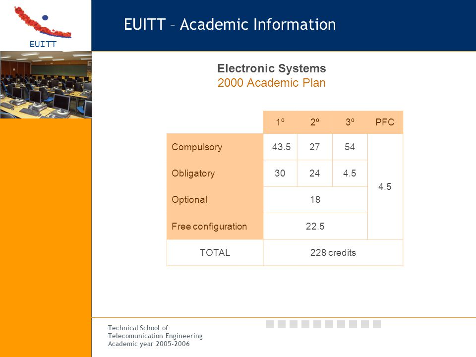 EUITT Technical School of Telecomunication Engineering Academic year 2005-2006 EUITT – Academic Information 1º2º3ºPFC Compulsory 43.52754 4.5 Obligatory30244.5 Optional18 Free configuration22.5 TOTAL228 credits Electronic Systems 2000 Academic Plan