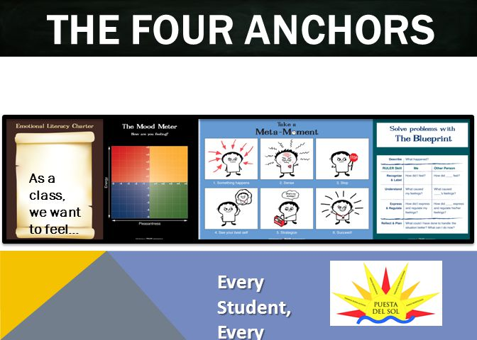 THE FOUR ANCHORS As a class, we want to feel… Every Student, Every Classroom, Every Day