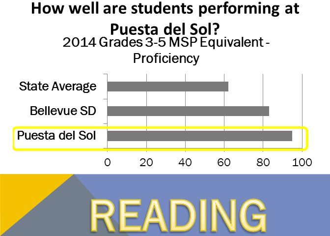 How well are students performing at Puesta del Sol?