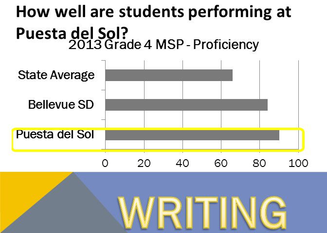 VISION Collaborative and Inclusive Grounded in Sound Theory and Practice Consistent with the Puesta del Sol Mission Aligned with the BSD Mission, Goals and Instructional Initiatives Focused on the needs of students Every Student, Every Classroom, Every Day