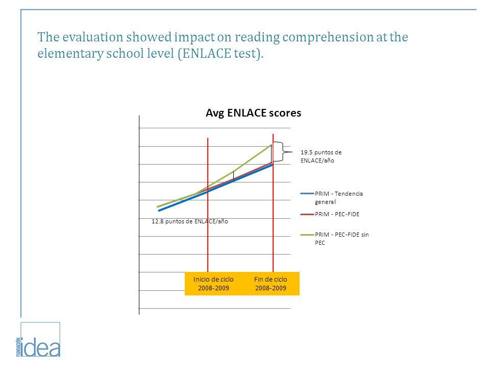 Inicio de ciclo 2008-2009 Fin de ciclo 2008-2009 19.5 puntos de ENLACE/año 12.8 puntos de ENLACE/año The evaluation showed impact on reading comprehension at the elementary school level (ENLACE test).