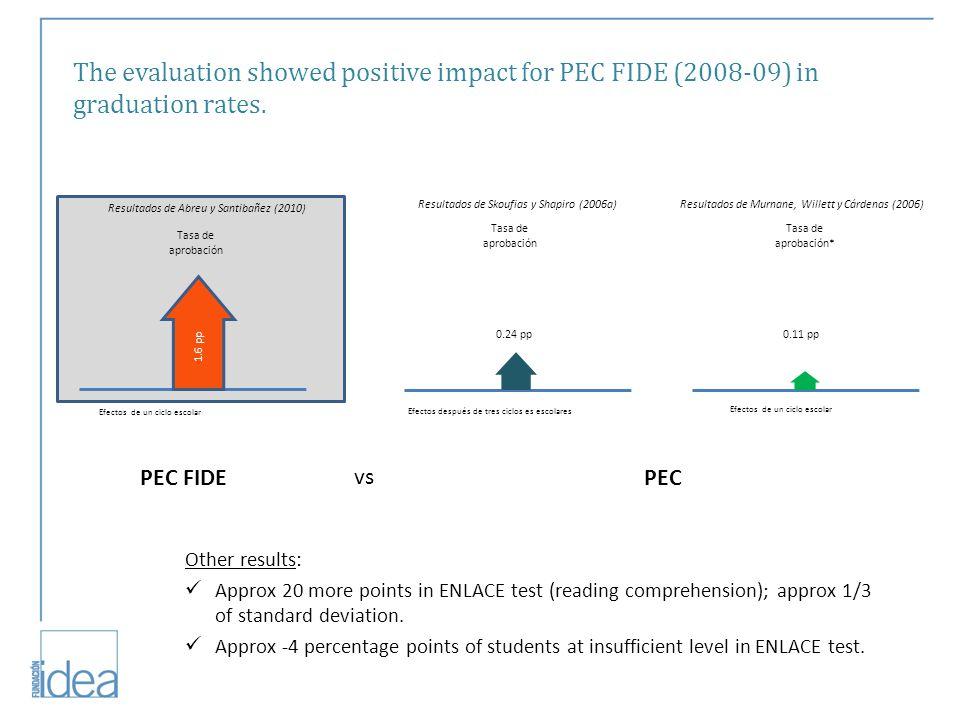 Tasa de aprobación Tasa de aprobación* Efectos después de tres ciclos es escolares Efectos de un ciclo escolar Resultados de Skoufias y Shapiro (2006a) Resultados de Murnane, Willett y Cárdenas (2006) 1.6 pp Tasa de aprobación Efectos de un ciclo escolar Resultados de Abreu y Santibañez (2010) 0.24 pp0.11 pp PEC FIDEPEC vs The evaluation showed positive impact for PEC FIDE (2008-09) in graduation rates.